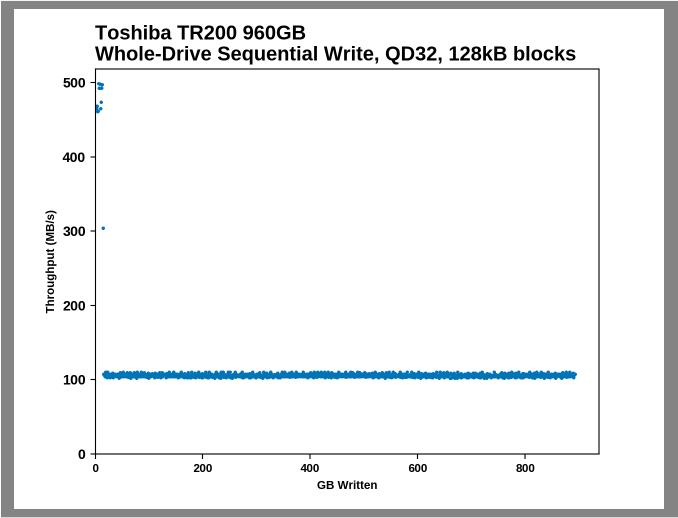 Samsung SSD 860 QVO 1 ТB и 4 ТB: первый потребительский SATA QLC (1 часть) - 18