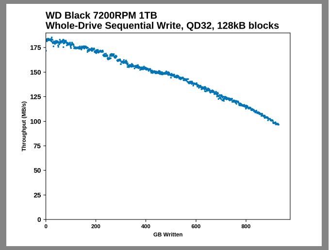 Samsung SSD 860 QVO 1 ТB и 4 ТB: первый потребительский SATA QLC (1 часть) - 19