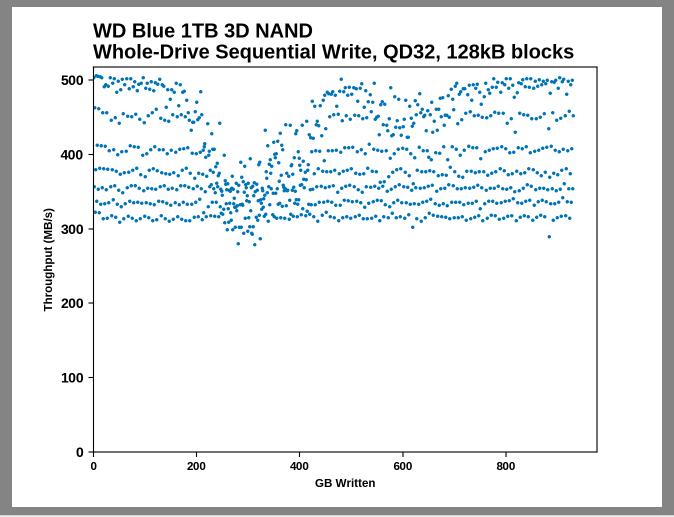 Samsung SSD 860 QVO 1 ТB и 4 ТB: первый потребительский SATA QLC (1 часть) - 20