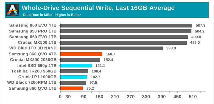 Samsung SSD 860 QVO 1 ТB и 4 ТB: первый потребительский SATA QLC (1 часть) - 21