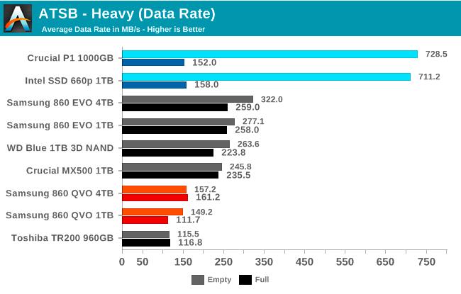Samsung SSD 860 QVO 1 ТB и 4 ТB: первый потребительский SATA QLC (1 часть) - 33