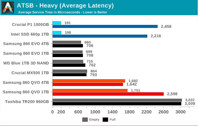 Samsung SSD 860 QVO 1 ТB и 4 ТB: первый потребительский SATA QLC (1 часть) - 34