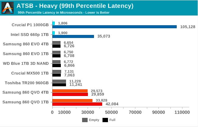 Samsung SSD 860 QVO 1 ТB и 4 ТB: первый потребительский SATA QLC (1 часть) - 35