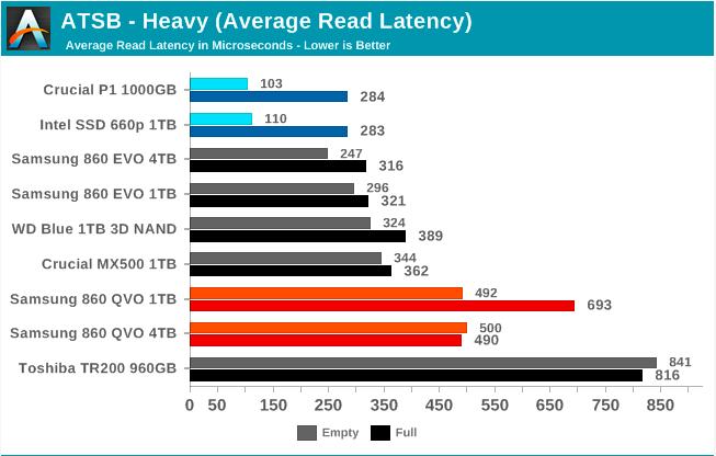 Samsung SSD 860 QVO 1 ТB и 4 ТB: первый потребительский SATA QLC (1 часть) - 36