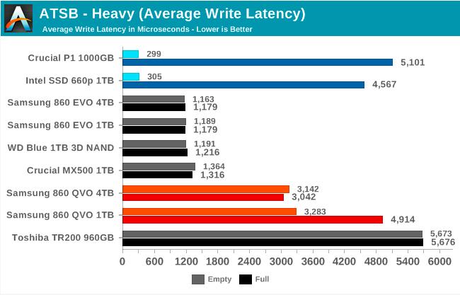Samsung SSD 860 QVO 1 ТB и 4 ТB: первый потребительский SATA QLC (1 часть) - 37