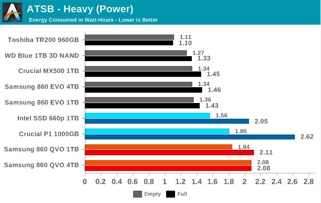 Samsung SSD 860 QVO 1 ТB и 4 ТB: первый потребительский SATA QLC (1 часть) - 40