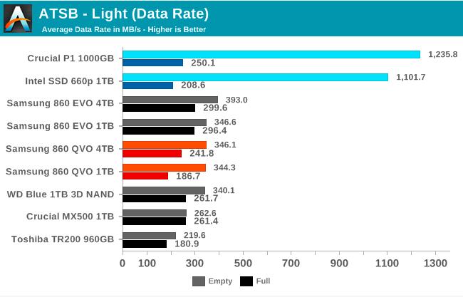 Samsung SSD 860 QVO 1 ТB и 4 ТB: первый потребительский SATA QLC (1 часть) - 41