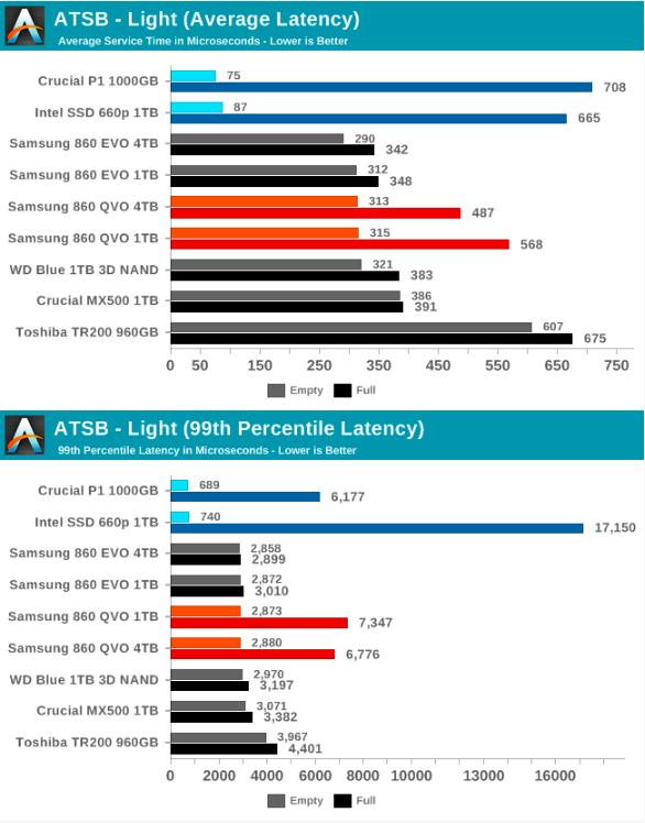 Samsung SSD 860 QVO 1 ТB и 4 ТB: первый потребительский SATA QLC (1 часть) - 42