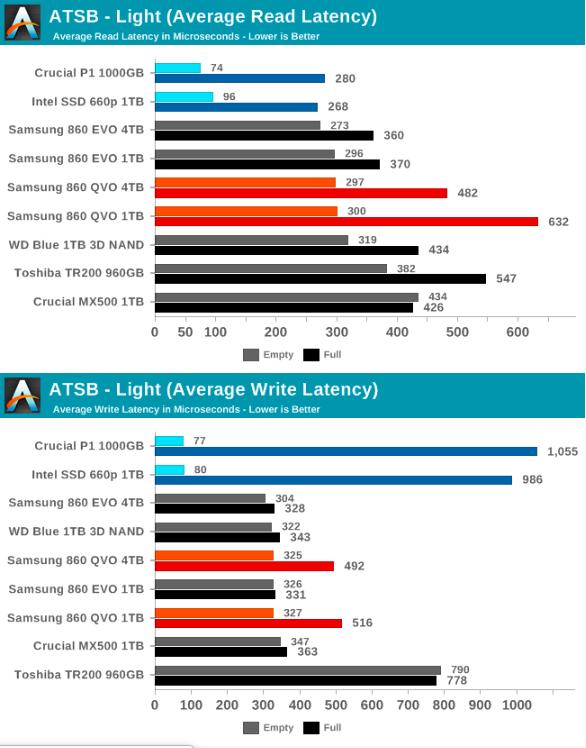 Samsung SSD 860 QVO 1 ТB и 4 ТB: первый потребительский SATA QLC (1 часть) - 43