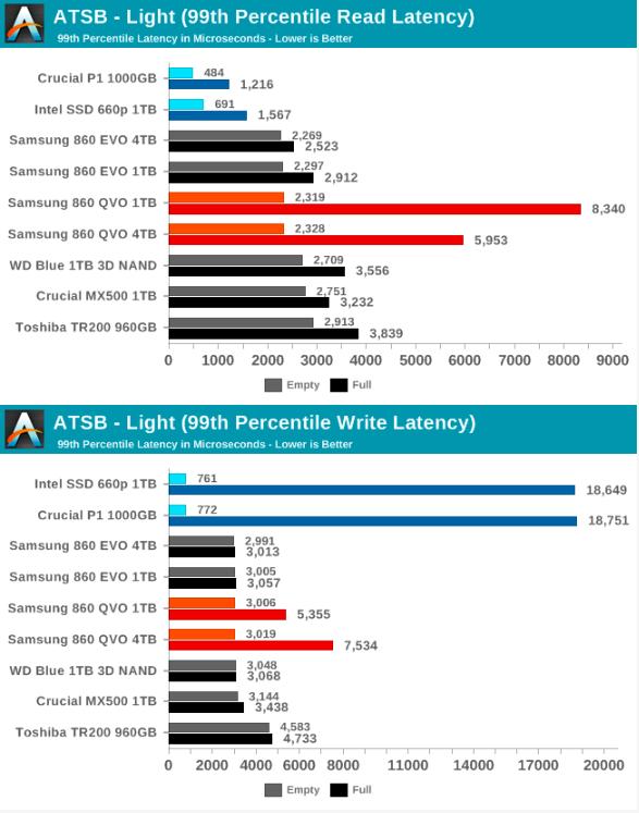 Samsung SSD 860 QVO 1 ТB и 4 ТB: первый потребительский SATA QLC (1 часть) - 44