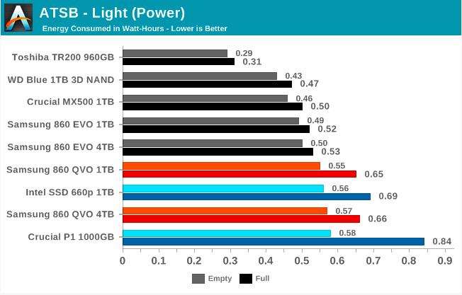 Samsung SSD 860 QVO 1 ТB и 4 ТB: первый потребительский SATA QLC (1 часть) - 45