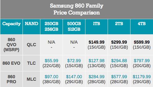 Samsung SSD 860 QVO 1 ТB и 4 ТB: первый потребительский SATA QLC (1 часть) - 6