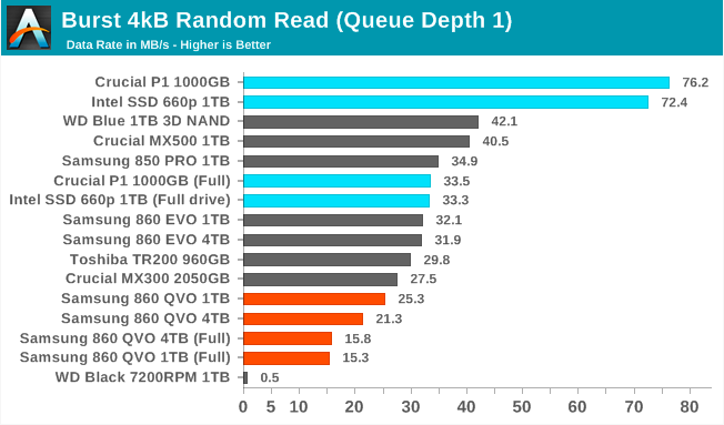 Samsung SSD 860 QVO 1 ТB и 4 ТB: первый потребительский SATA QLC (2 часть) - 1