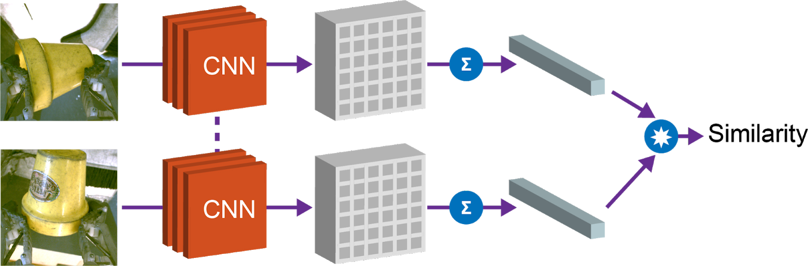 Grasp2Vec: обучение представлению объектов через захват с самостоятельным обучением - 6