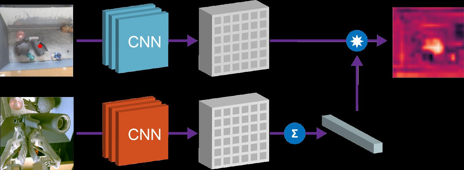 Grasp2Vec: обучение представлению объектов через захват с самостоятельным обучением - 7