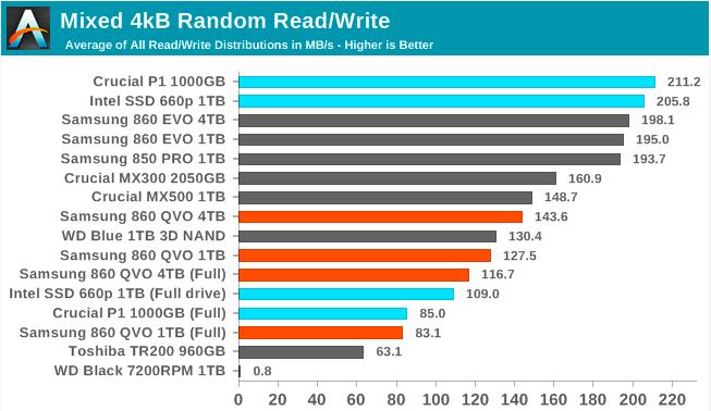 Samsung SSD 860 QVO 1 ТB и 4 ТB: первый потребительский SATA QLC (3 часть) - 1