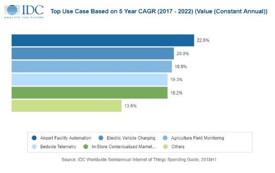 Аналитики IDC ожидают, что расходы на интернет вещей в этом году достигнут 745 млрд долларов
