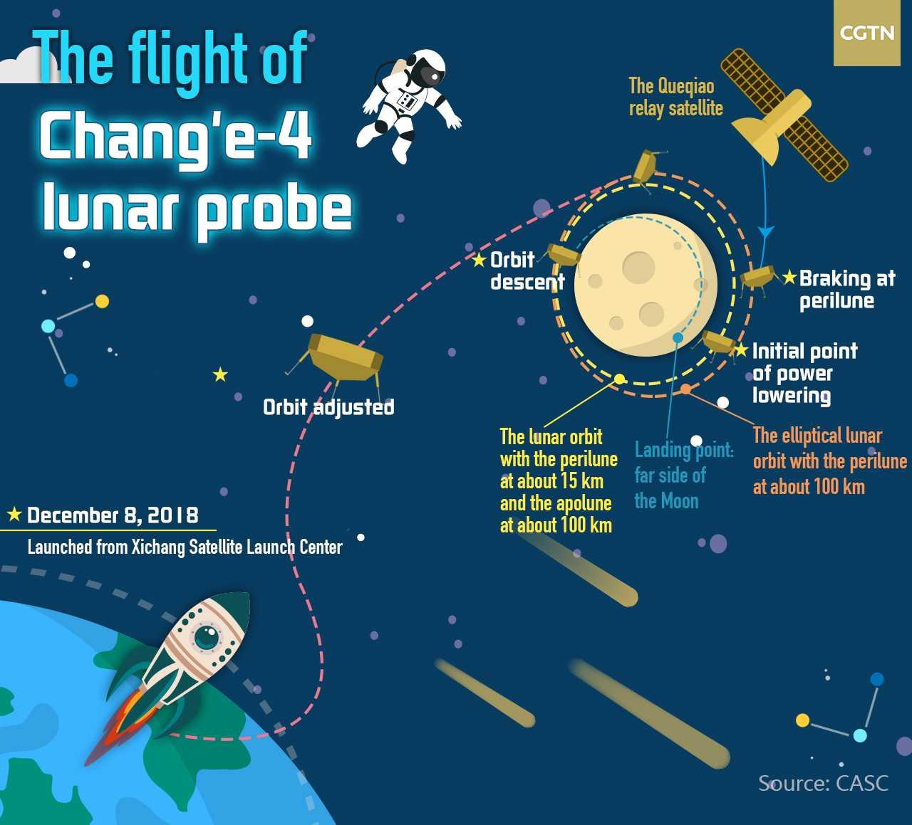Космический аппарат «Чанъэ-4» совершил успешную посадку на обратной стороне Луны и прислал первое фото - 16