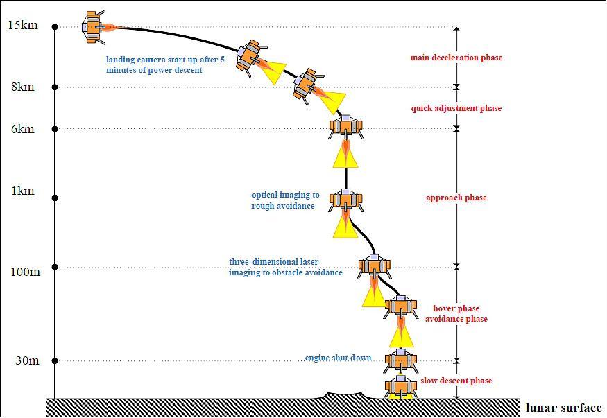 Космический аппарат «Чанъэ-4» совершил успешную посадку на обратной стороне Луны и прислал первое фото - 6