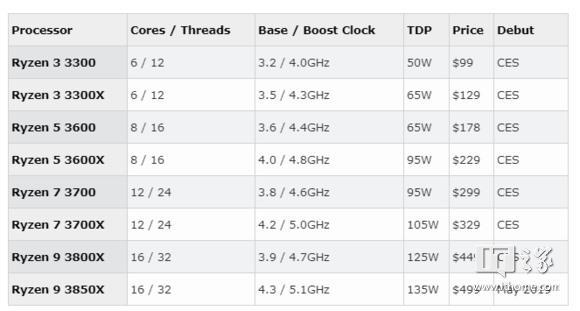 Стали известны цены процессоров AMD Ryzen 3000: от $100 за шестиядерный Ryzen 3 3300 до $500 за флагман Ryzen 9 3850X с 16 ядрами