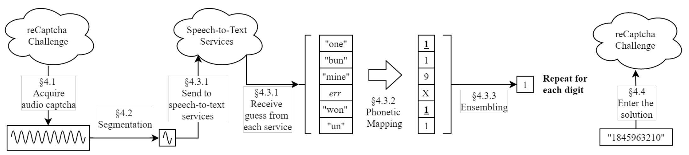 Исследователи проходят ReCAPTCHA при помощи сервисов Google - 3