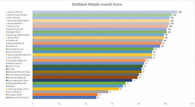 Обозреватели камерофонов DxOMark подвели итоги 2018 года: протестирован 31 смартфон
