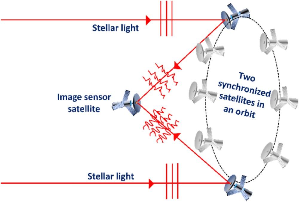 Рой спутников как замена больших орбитальных телескопов - 2