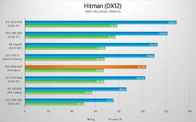 Первые после анонса тесты видеокарты GeForce RTX 2060 показывают, что она зачастую не дотягивает до GTX 1070 Ti