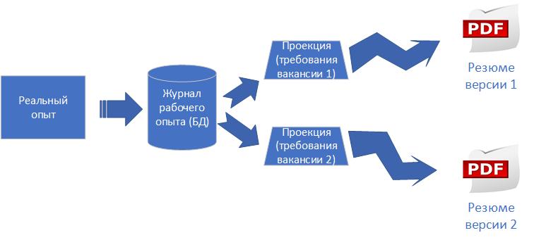 Упрощаем написание резюме разработчика - 2