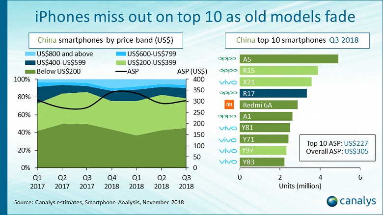 В десятке самых популярных смартфонов Китая лишь один Xiaomi и ни одного аппарата Huawei или Apple
