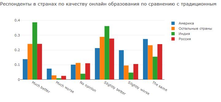 Анализ результатов 2018 Kaggle ML & DS Survey - 10