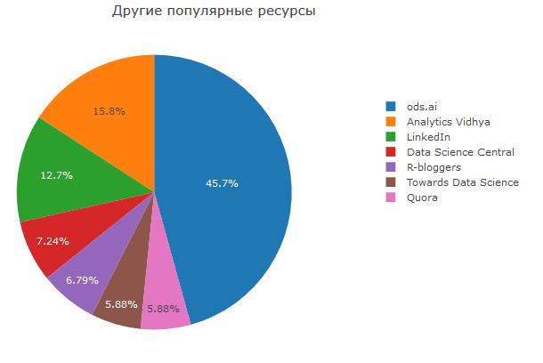 Анализ результатов 2018 Kaggle ML & DS Survey - 18