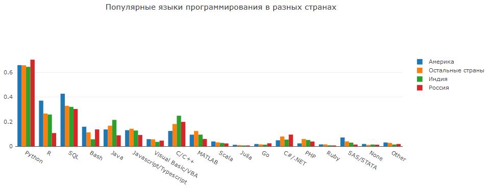 Анализ результатов 2018 Kaggle ML & DS Survey - 21