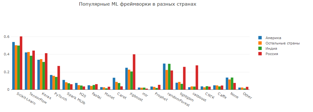 Анализ результатов 2018 Kaggle ML & DS Survey - 22