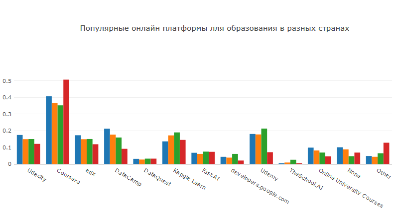 Анализ результатов 2018 Kaggle ML & DS Survey - 25
