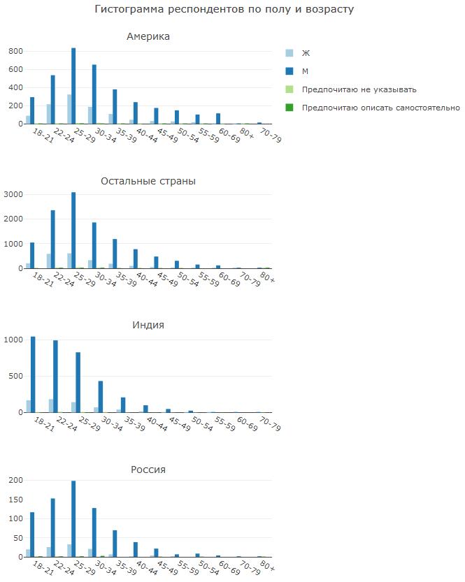 Анализ результатов 2018 Kaggle ML & DS Survey - 6