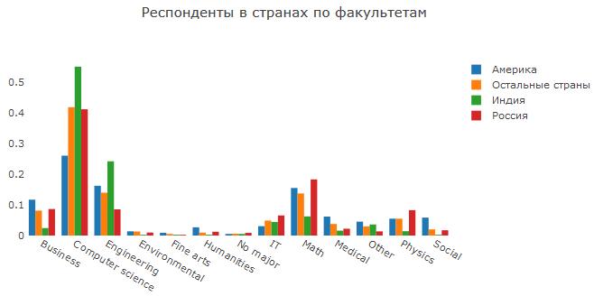 Анализ результатов 2018 Kaggle ML & DS Survey - 9