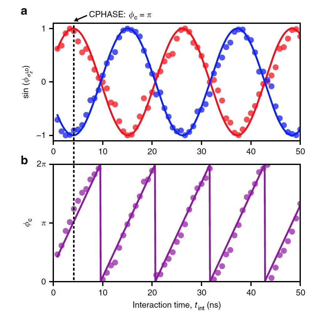 Быстрее и точнее: гибридная система разнотипных кубитов - 6