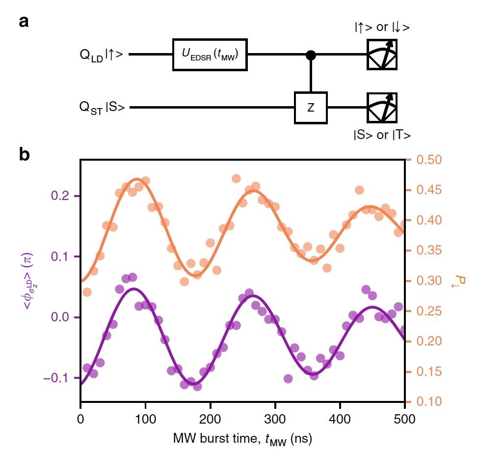 Быстрее и точнее: гибридная система разнотипных кубитов - 7