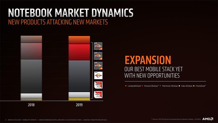Доля AMD на рынке ноутбуков растёт, но скоро фарт может закончиться