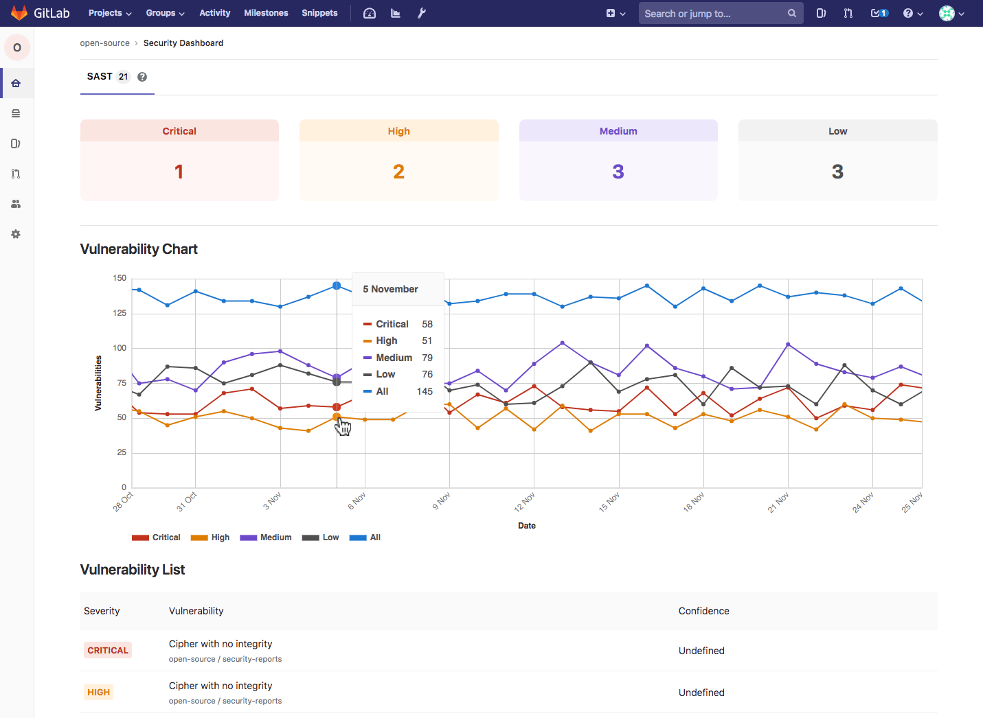 Vulnerability Chart for Group Security Dashboards