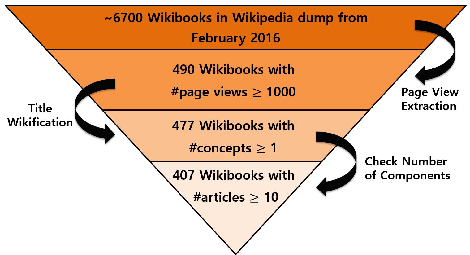 Бот генерирует учебники из статей Википедии - 3
