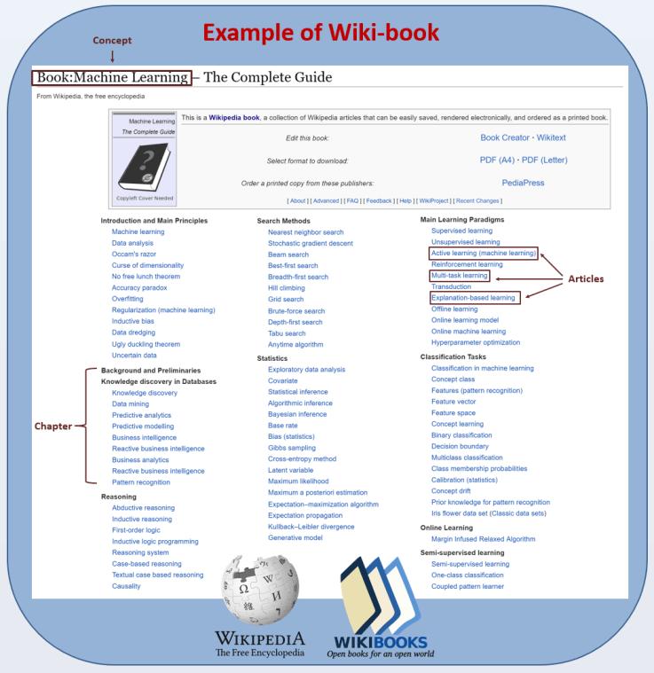 Бот генерирует учебники из статей Википедии - 1