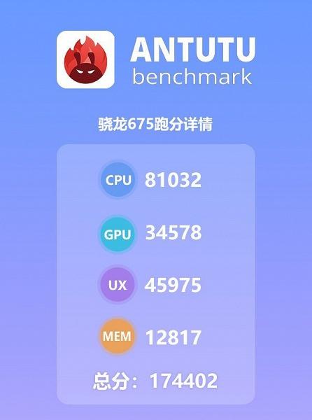 Платформа Snapdragon 675 обходит по производительности Snapdragon 660, 670 и даже 710, но в основном только за счет CPU