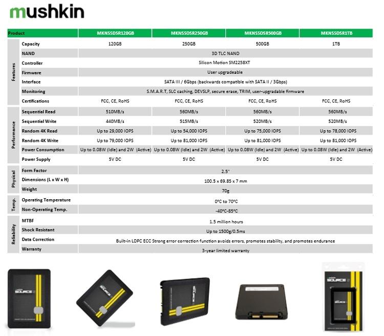 CES 2019: Твердотельные накопители Mushkin на любой вкус