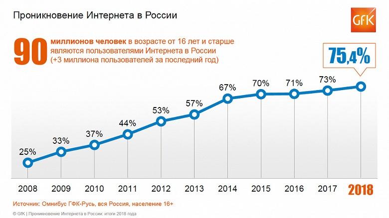 Аудитория мобильного интернета в России достигла 61% к началу 2019 года