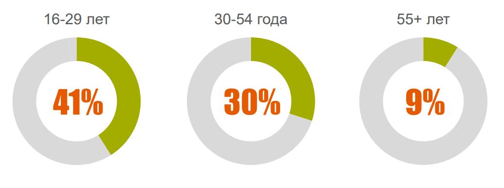 35% аудитории рунета вообще не используют компьютер для интернета - 1