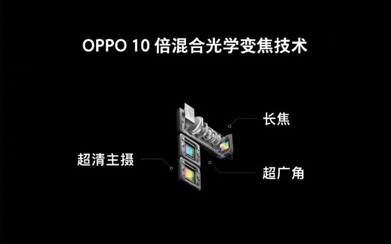 Oppo представила камеру для смартфонов с 10-кратным оптическим зумом и огромный сенсор для подэкранного сканера отпечатков пальцев