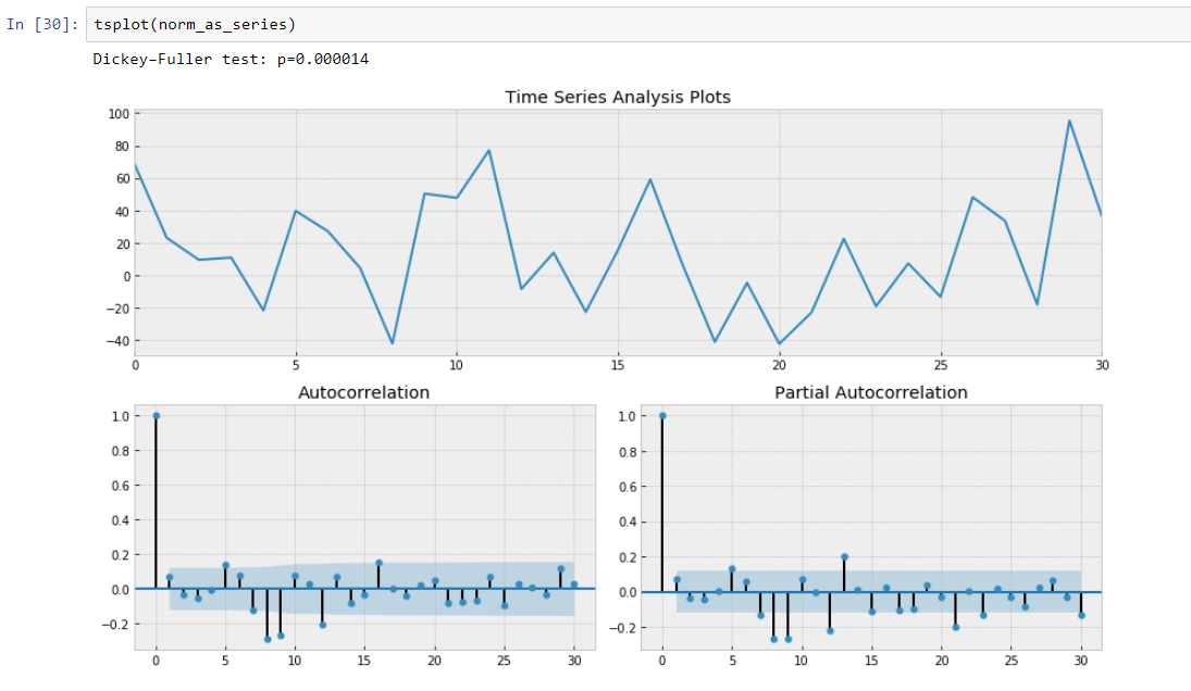 Time Series Modelling - 10