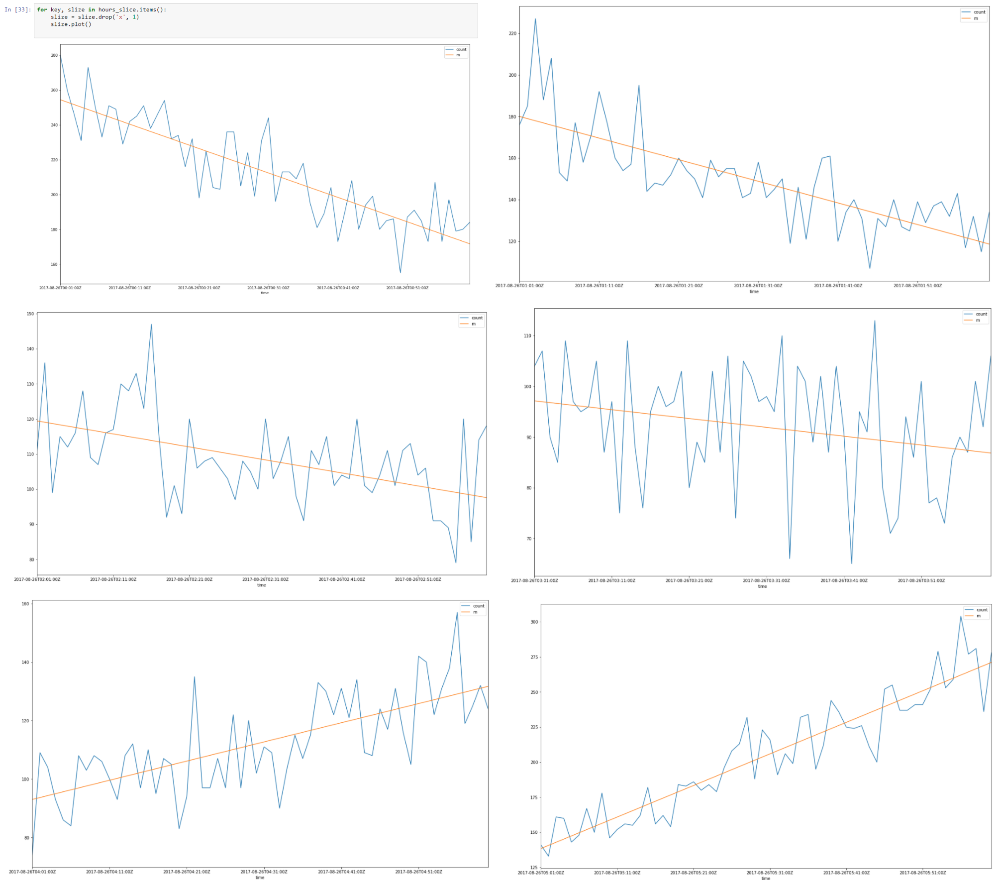 Time Series Modelling - 12